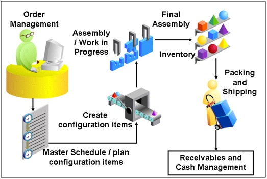 Oracle Supply Chain